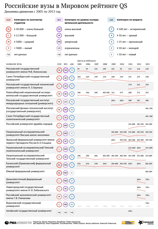 35 млрд рублей на рейтинги – сколько денег дадут Казанскому университету?